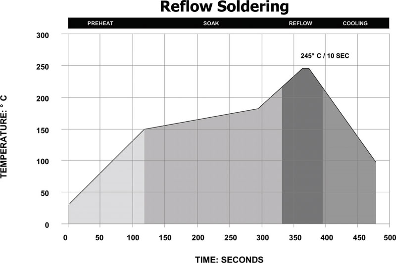 Lead Free Reflow Soldering Recommendations